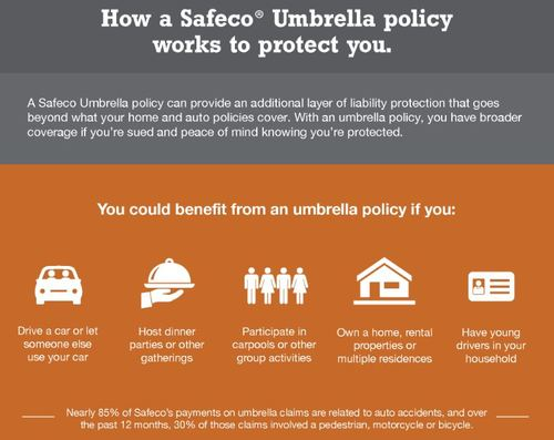safeco insurance claims - 500×397